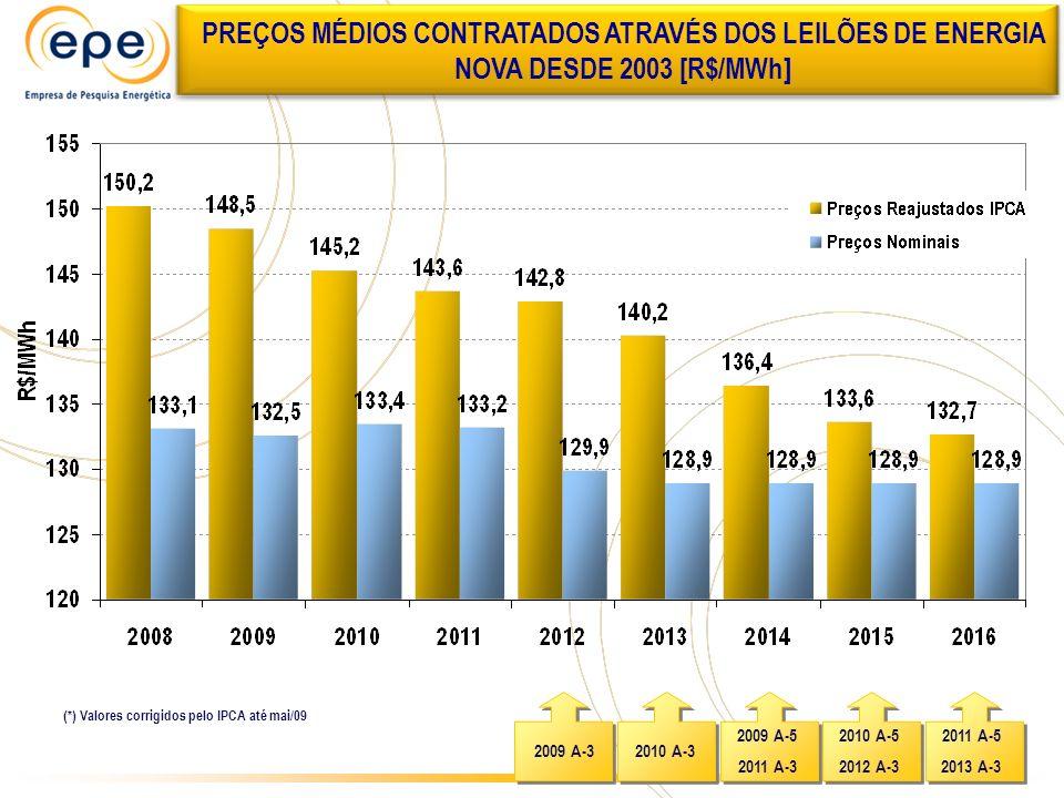 PREÇOS MÉDIOS CONTRATADOS ATRAVÉS DOS LEILÕES DE ENERGIA NOVA DESDE 2003 [R$/MWh]